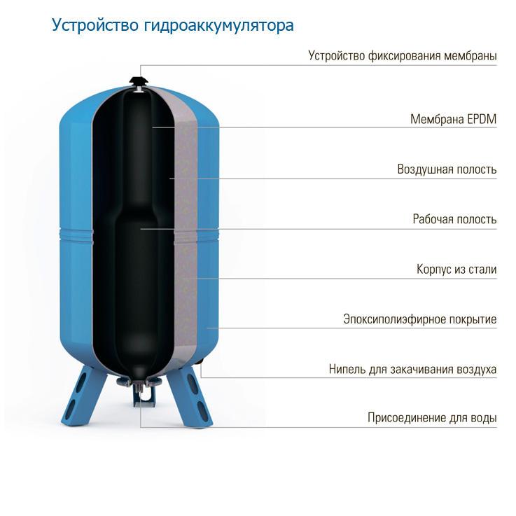 Купить джилекс 100 вп гидроаккумулятор с пластиковым фланцем.